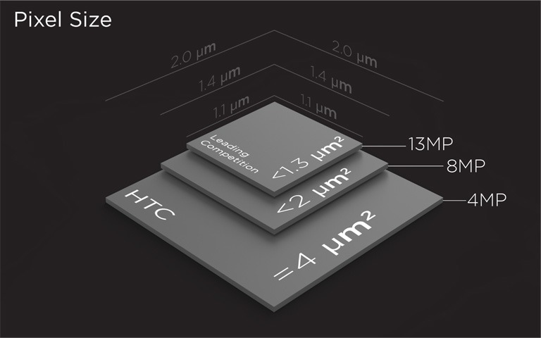 HTC One UltraPixel Camera Pixel Size