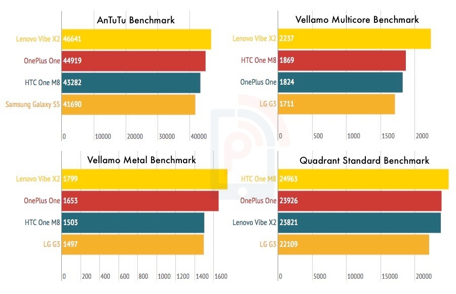 Lenovo Vibe X2 Benchmark Comparison