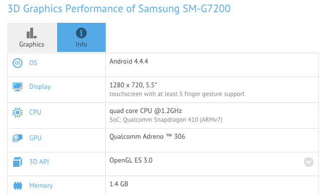 Samsung Galaxy Grand 3 Benchmark