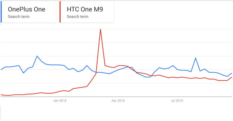 OnePlus One vs HTC One M9 Trends