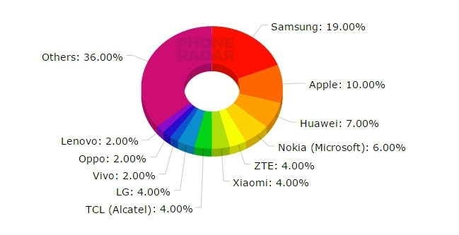 Global Mobile Phones Share - Q2 2015