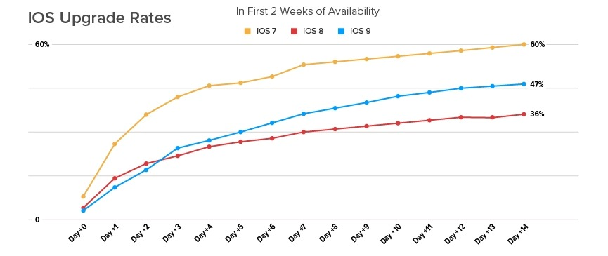 iPhones and ios 9 adaptability (3)