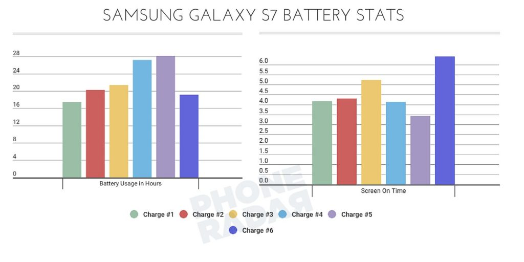 Samsung Galaxy S7 - Battery Graph