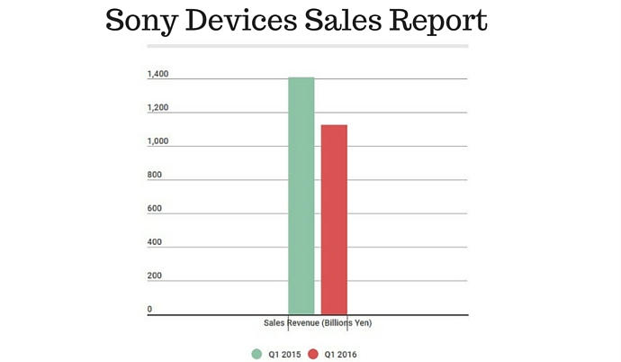 Sony Devices Sales Report