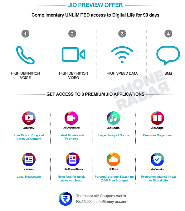 Jio4G Invitation Offers PhoneRadar