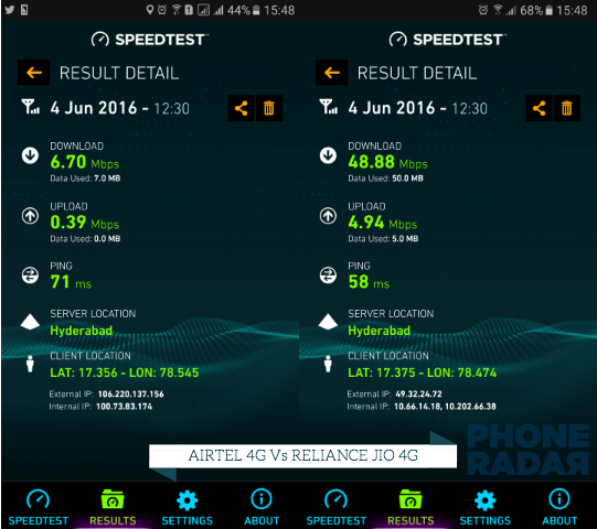 Airtel 4g Vs Reliance Jio 4g Speed Test