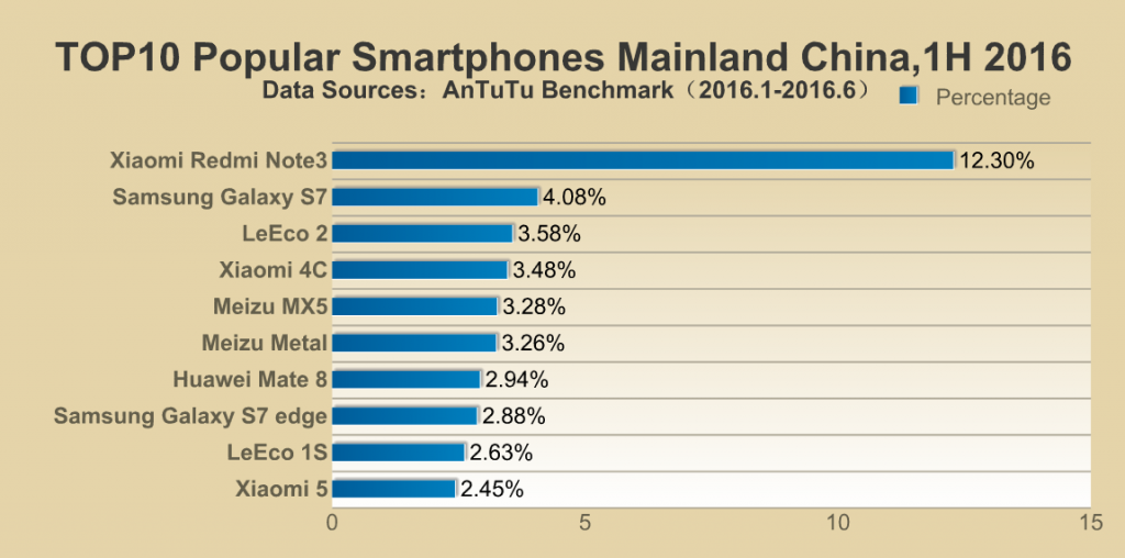 Top 10 list from Mainland of China