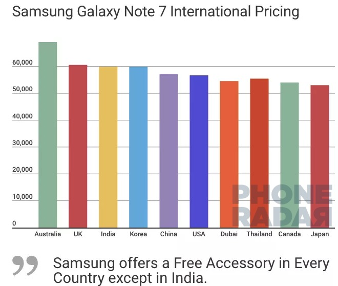Costliest Note 7 Pricing