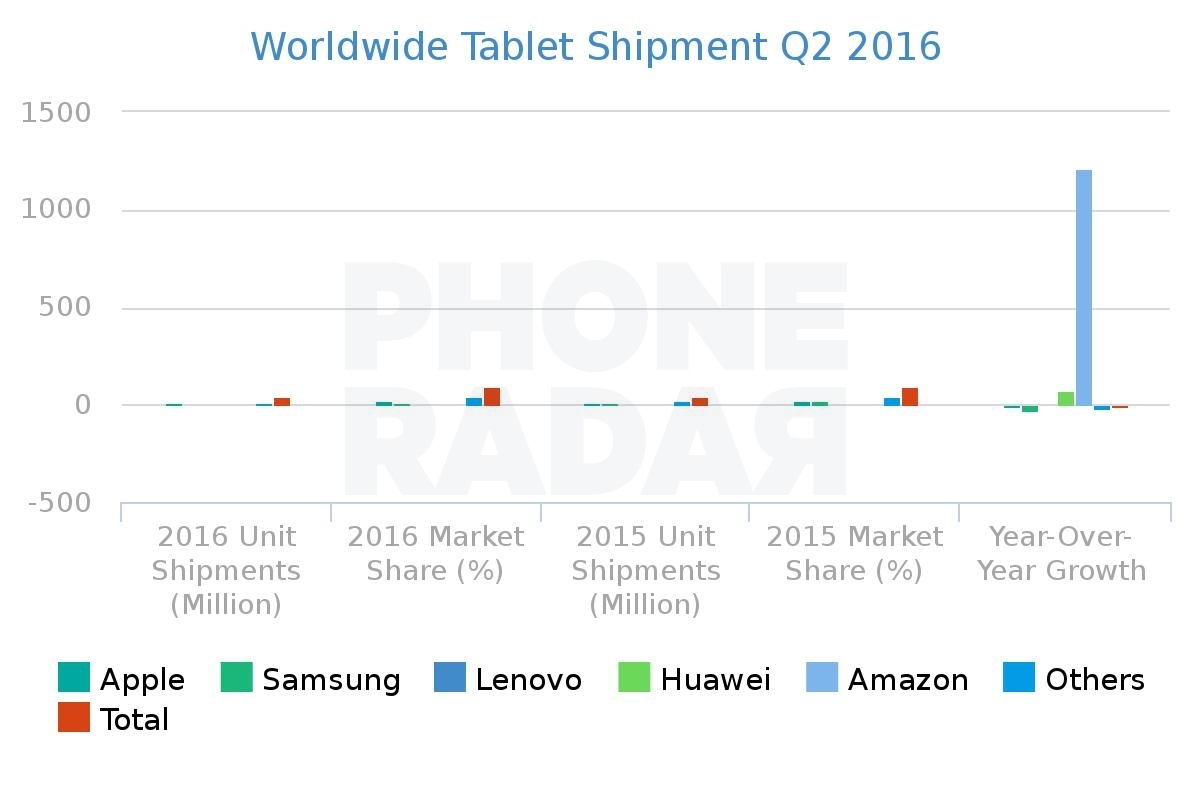 Worldwide Tablet Shipment Q2 2016