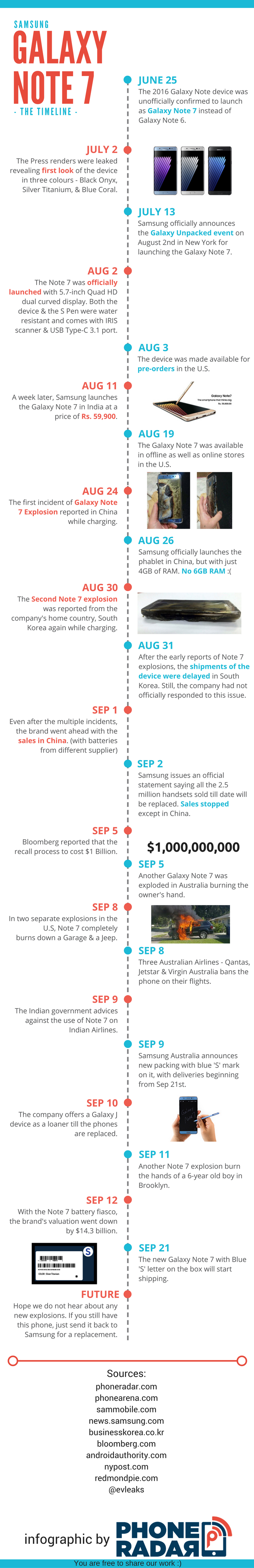 samsung-galaxy-note-7-infographic
