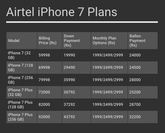 airtel-iphone-7-plans